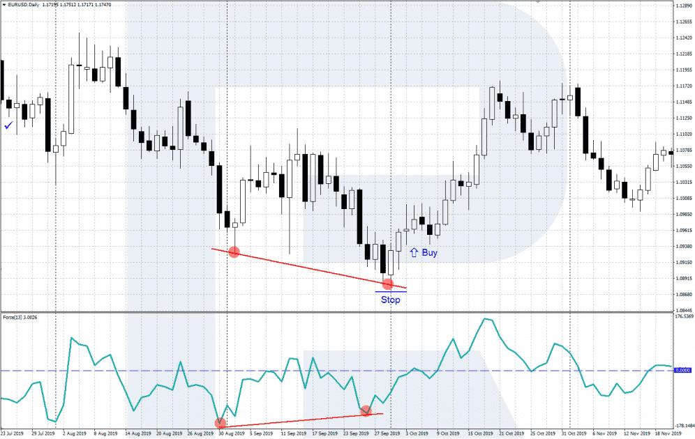 Forex Index divergence - Buy