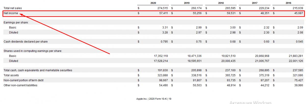 Fundamentální analýza akcií - čistý příjem Apple