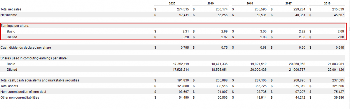 Fundamentální analýza akcií - poměr Cena vs Výnos na akcii