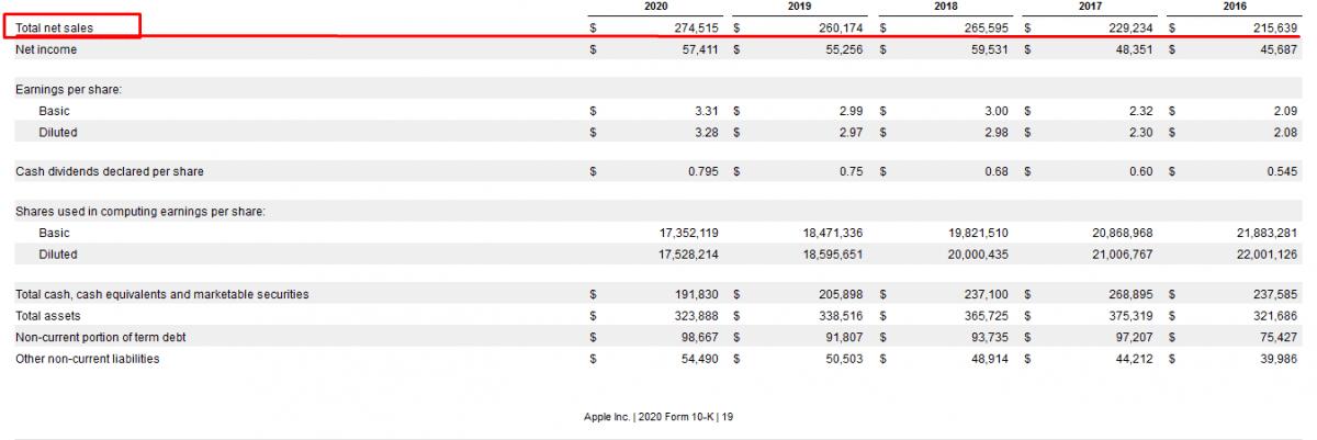 Fundamentální analýza akcií - vybraná finanční data Apple