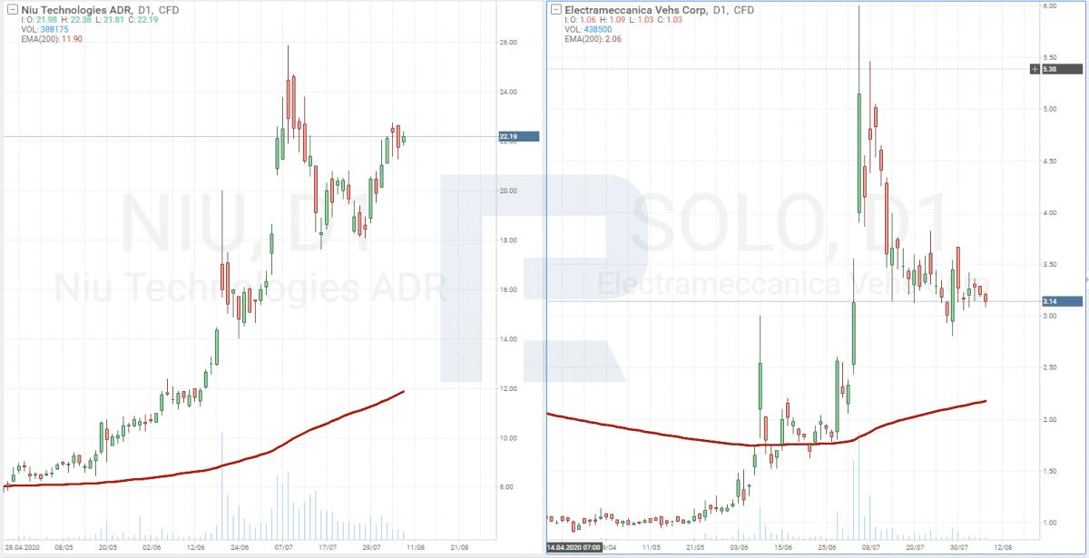 Grafy cen akcií Niu Technologies (NASDAQ: NIU) and Electrameccanica Vehicles Corp