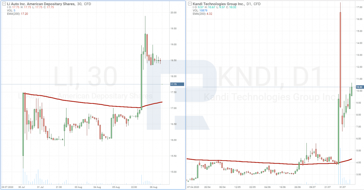 Graf akcií výrobců elektromobilů Li a Kandi