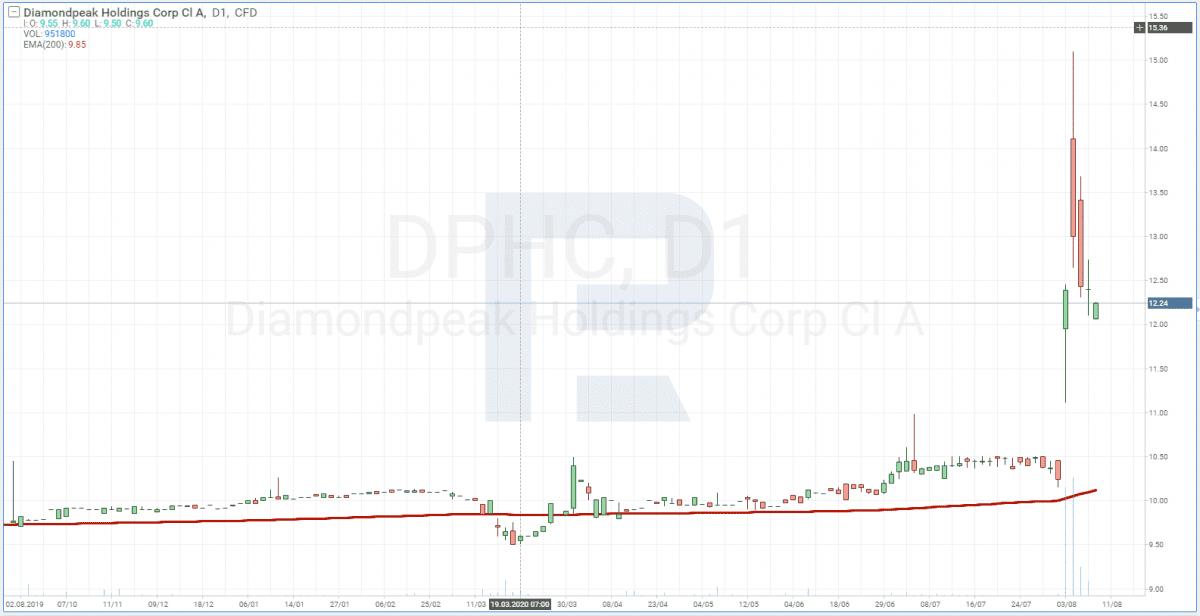Graf ceny akcií DiamondPeak