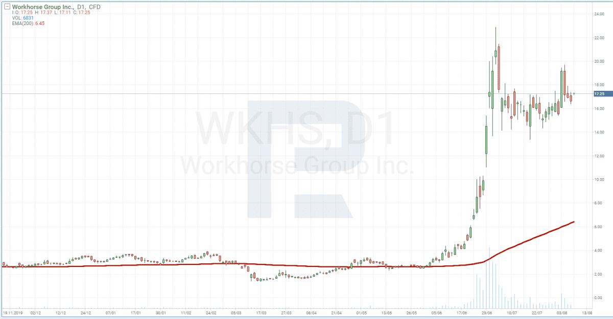 Graf ceny akcií Workhorse Group