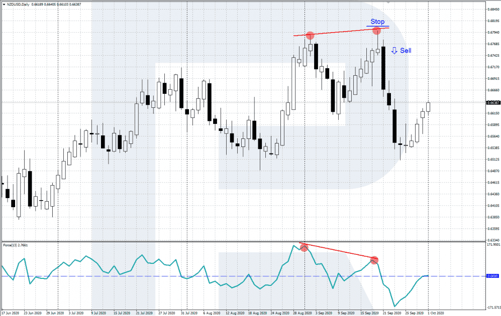 Obchodovani divergence - Sell