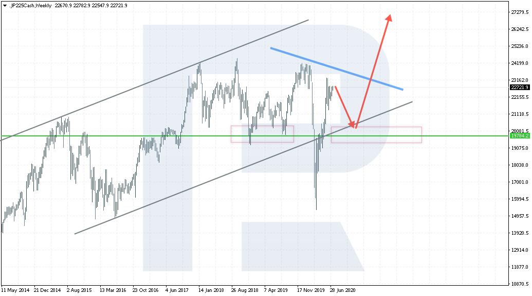 Technická analýza Nikkei 225