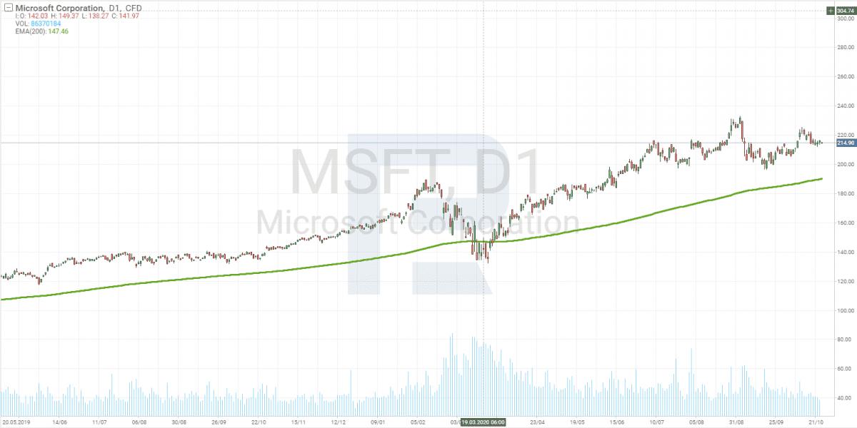 1D graf Microsoft