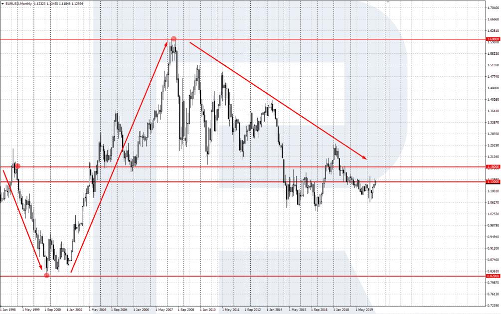 Graf USD EUR