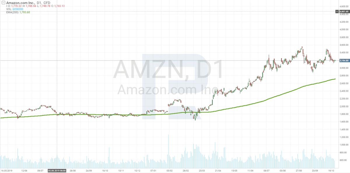 Investování na burze - Daily graf Amazon