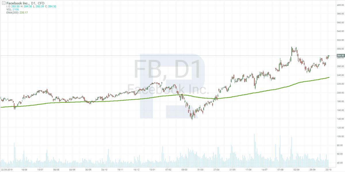 Investování na burze - graf Facebook