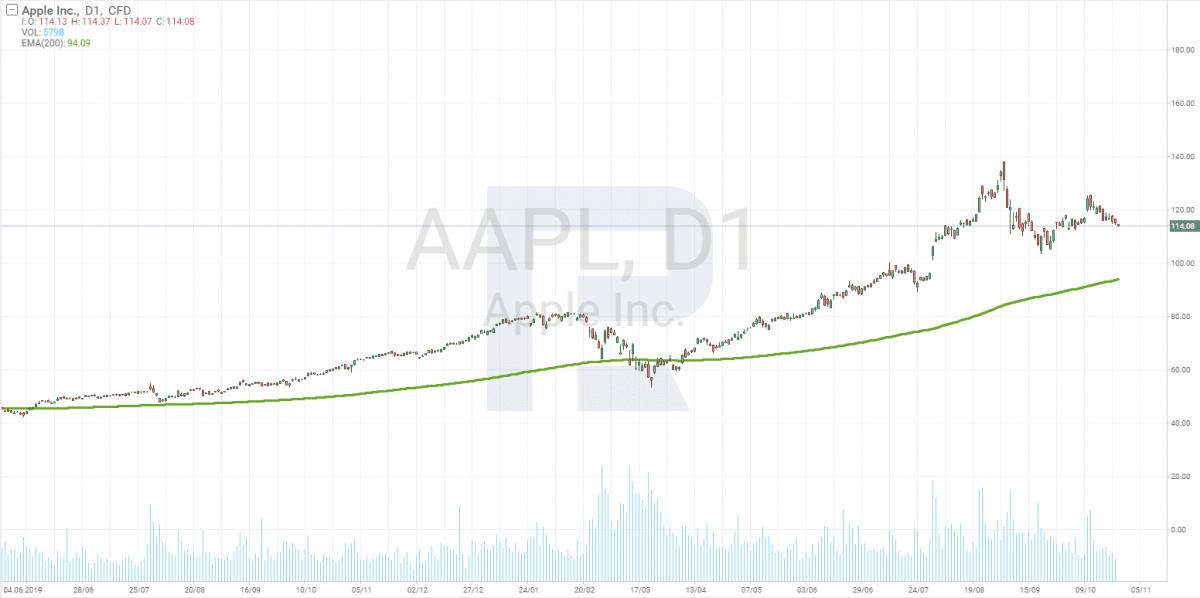 Investování na burze pro začátečníky - denní graf Apple