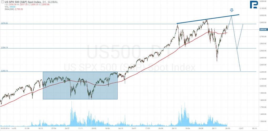 Predikce vývoje S&P500