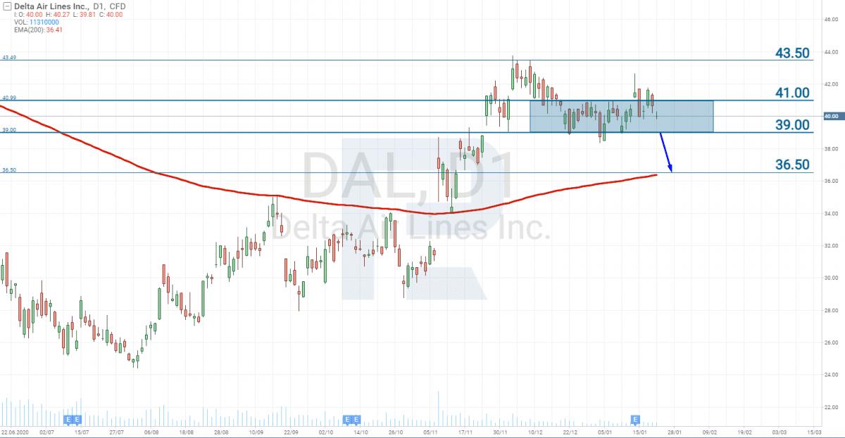 Investice do leteckých společností - Graf cen akcií společnosti Delta Air Lines