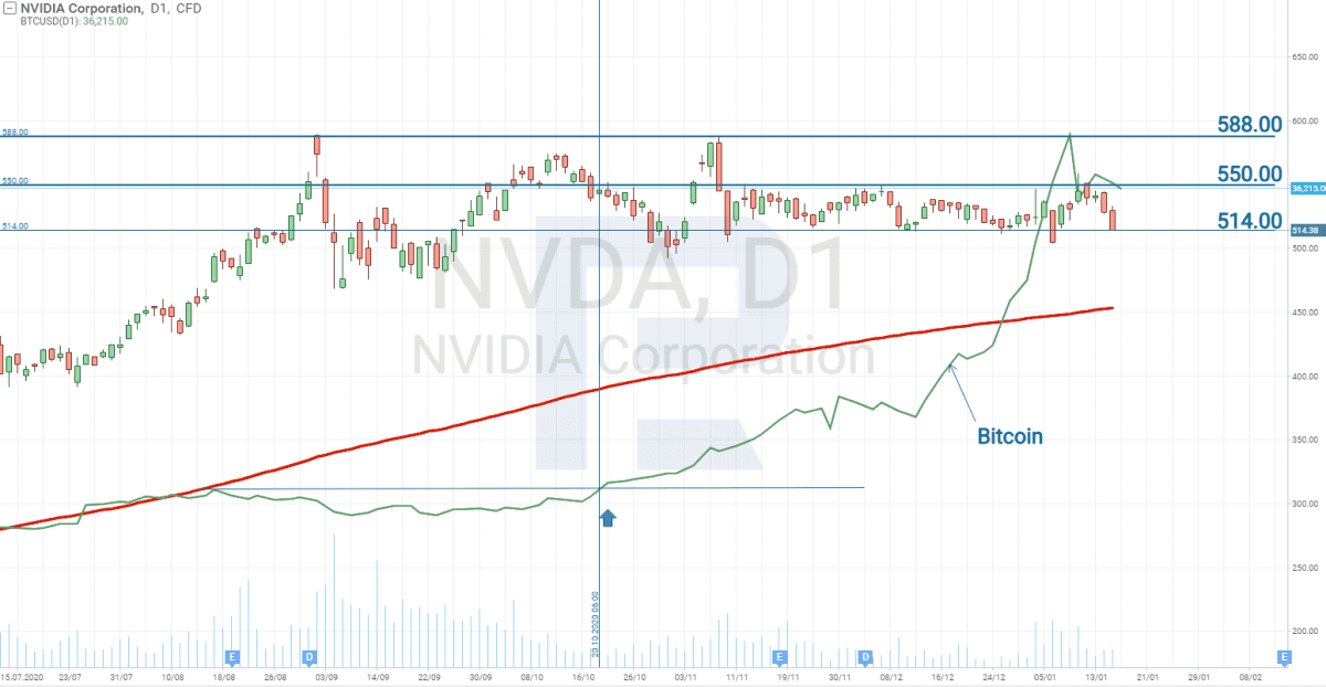 Vývoje ceny akcií NVIDIA vs Bitcoin