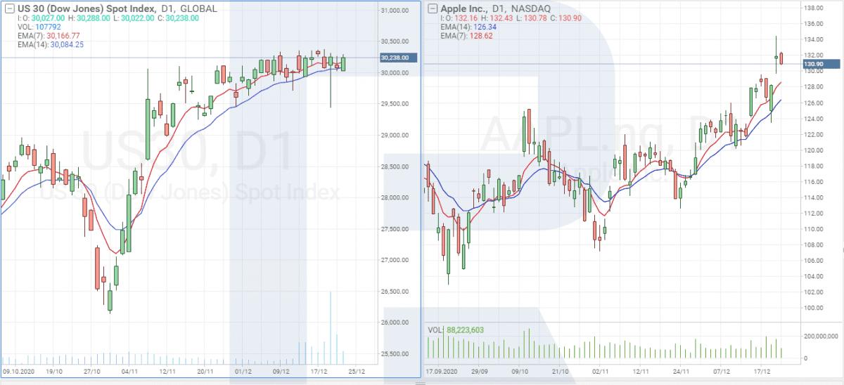Akcie z indexu Dow Jones Industrial Average