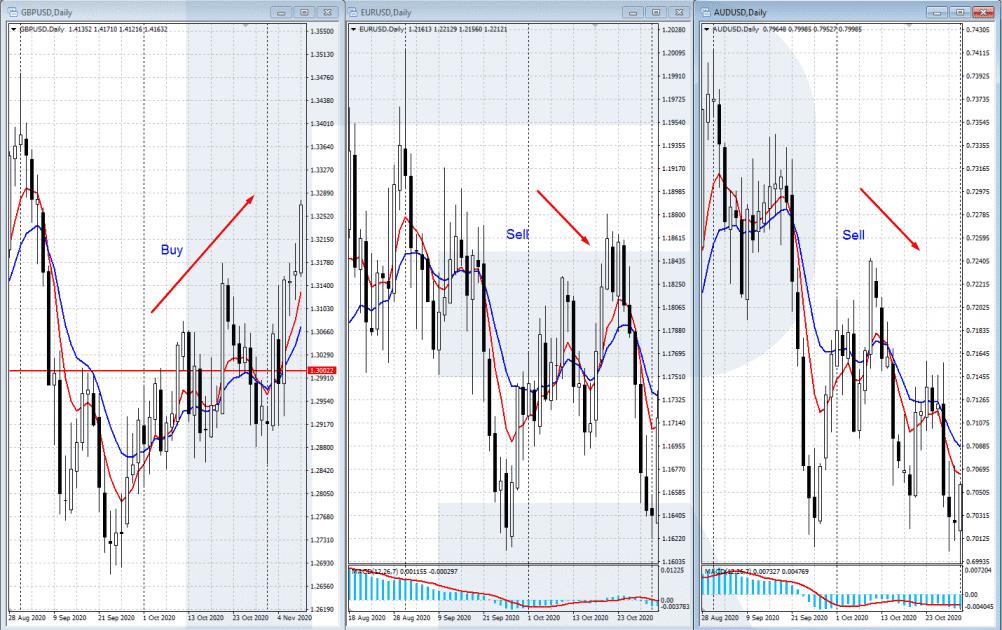 Basket Trading - tržně neutrální strategie