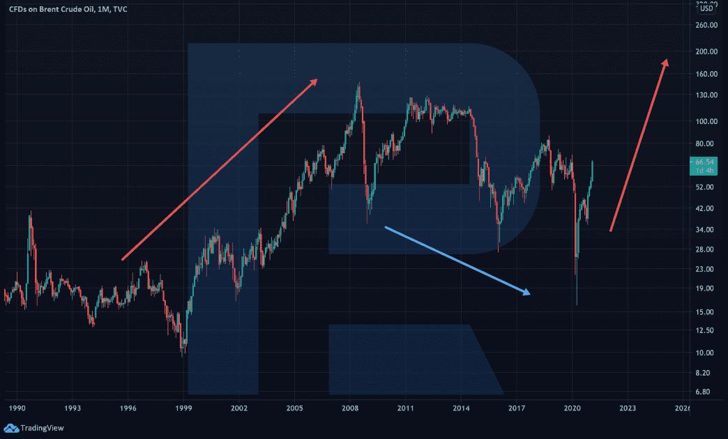 Časový cyklus na grafu ropy Brent