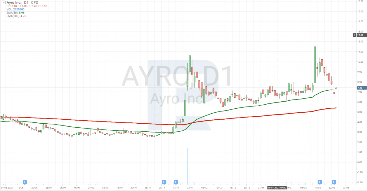 Graf ceny akcií AYRO Inc