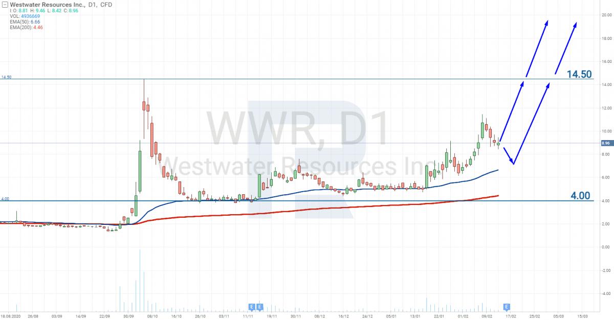 Graf ceny akcii spolecnosti Westwater Resources Inc (NASDAQ - WWR)