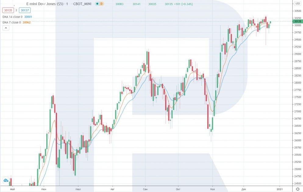 Graf emini Dow Jones