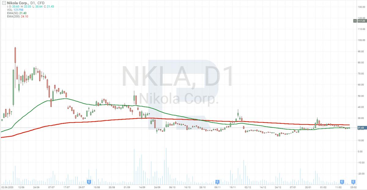 Investice do elektro automobilů - Nikola Corporation