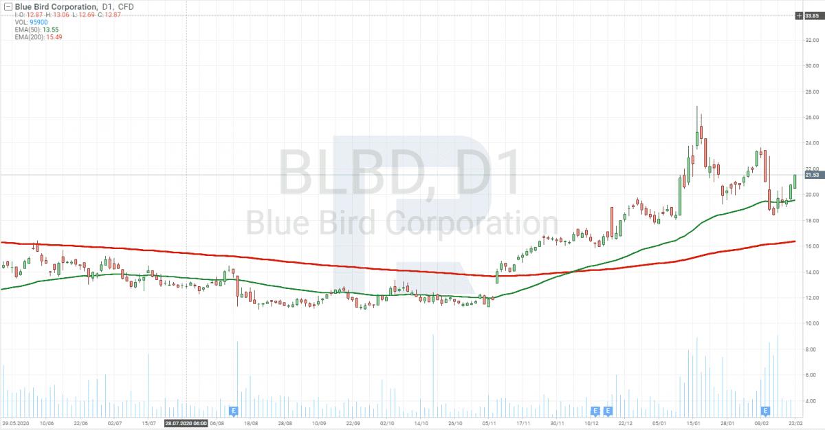Investice do elektro vozů - Blue Bird Corporation