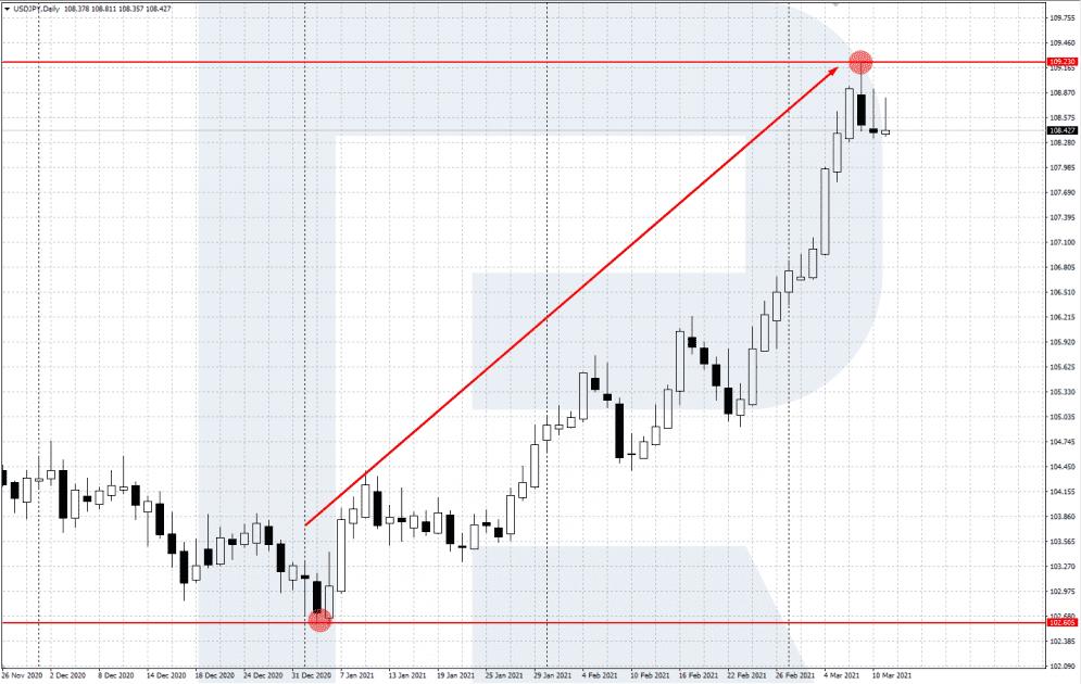 Nákup USD/JPY při růstu akciových trhů