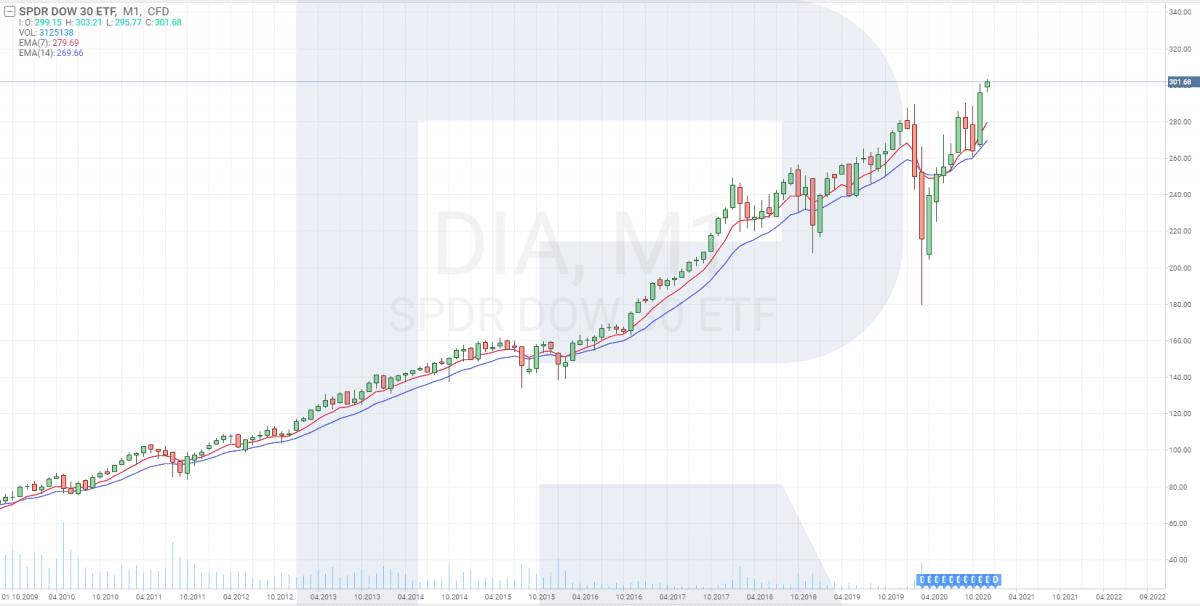 SPDR Dow Jones Industrial Average ETF (DIA)