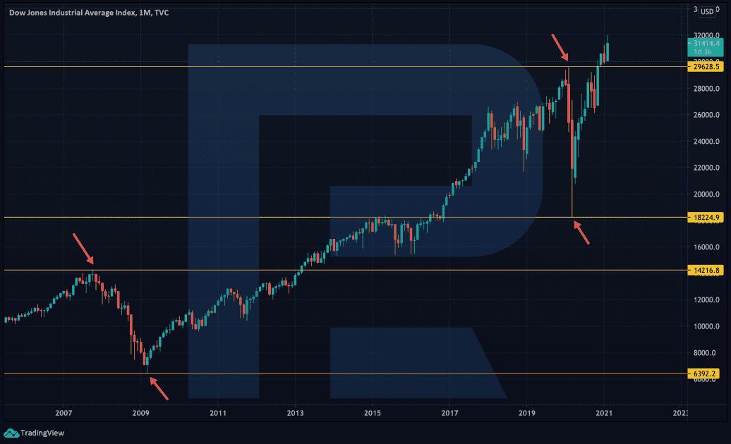 Teorie cyklů na finančních trzích - graf Dow Jones Industrial Average