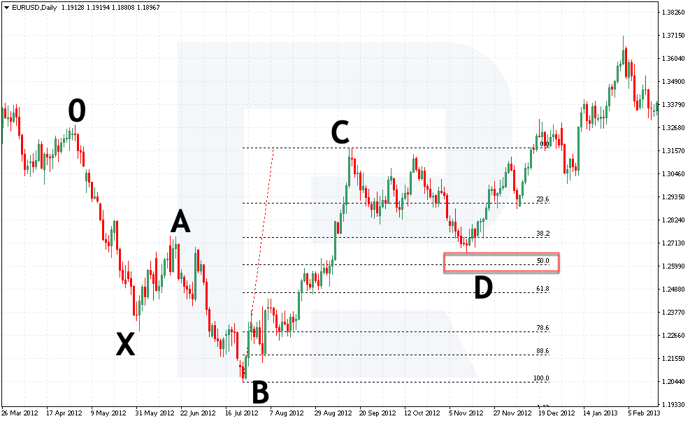 Buy pozice - mřížka BC