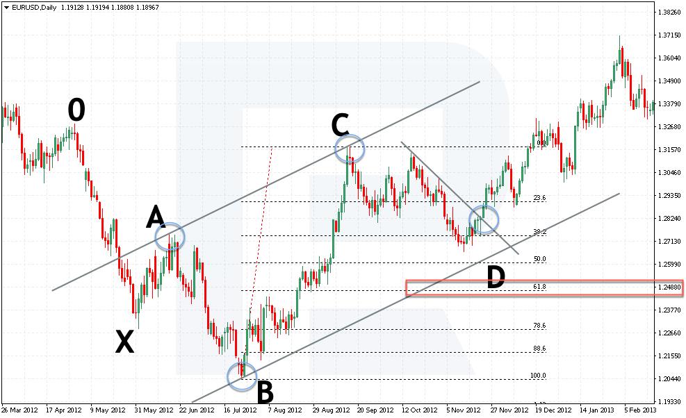 Buy pozice podle patternu 5-0 - umístění Stop Loss