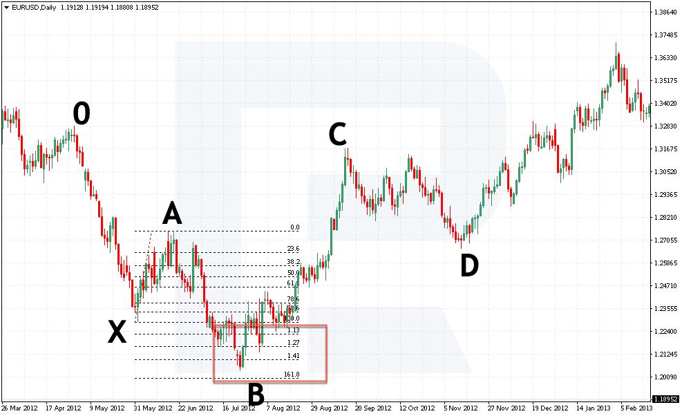 Buy pozice podle patternu 5-0