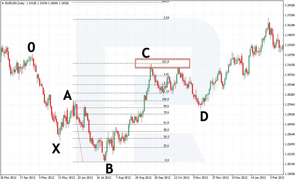 Buy pozice - projekce vlny AB