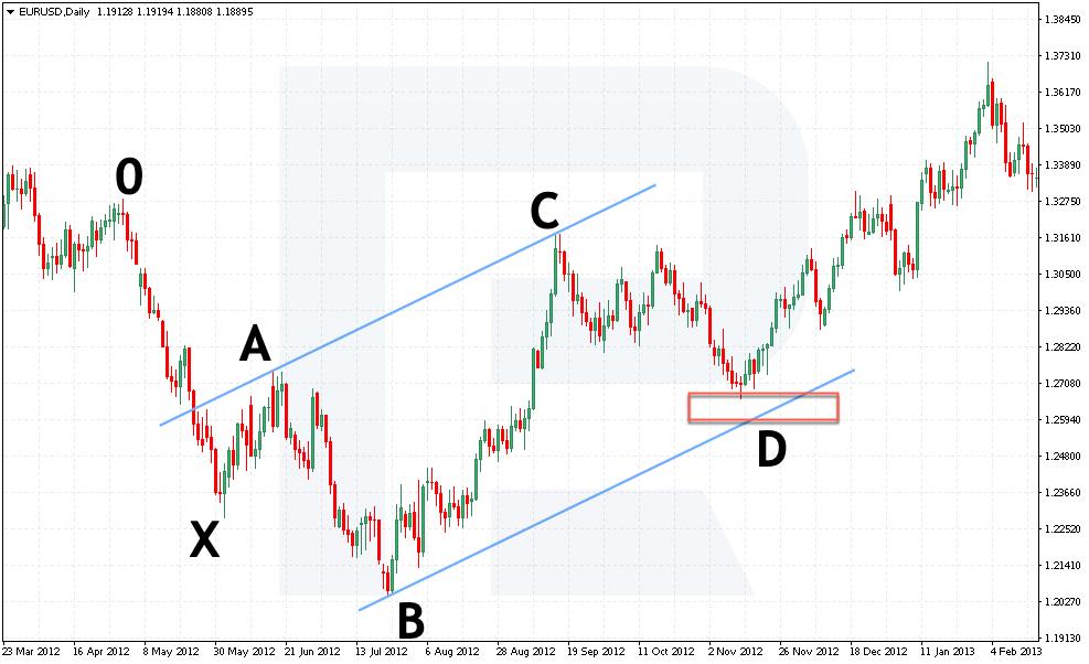 Bý�í pattern - linie AC a BD