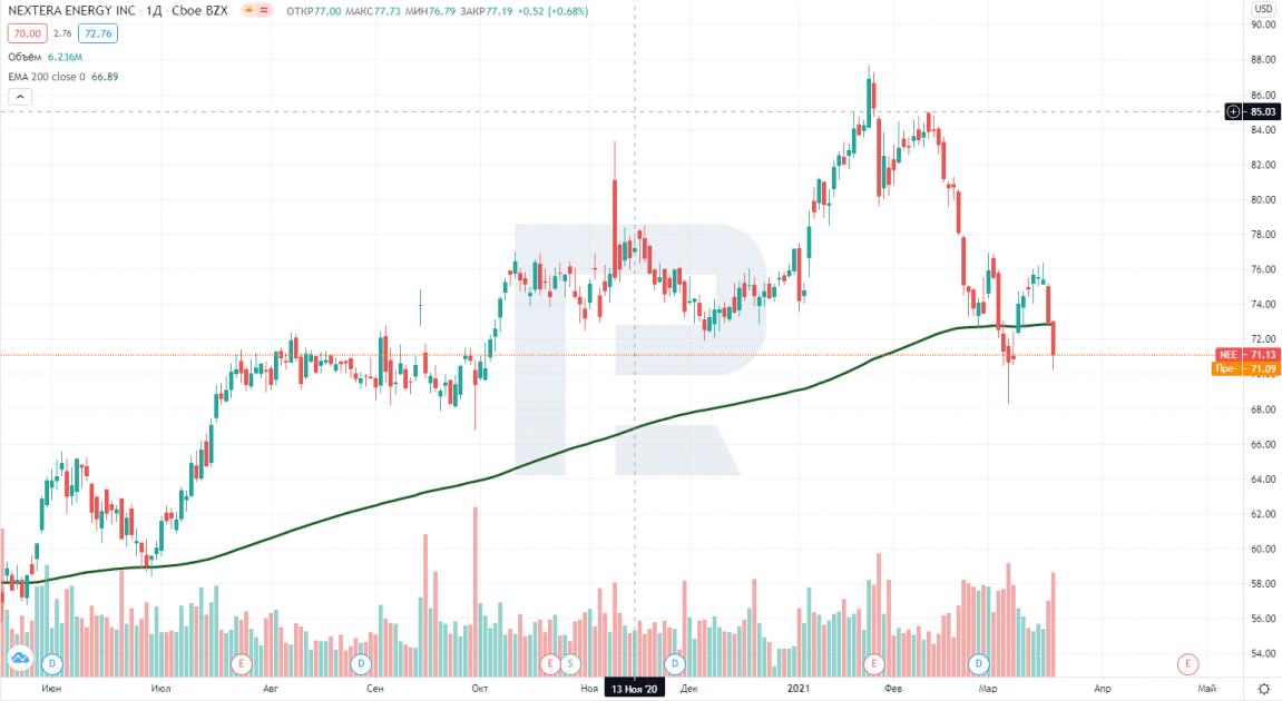 Graf cen akcií NextEra Energy (NYSE NEE)