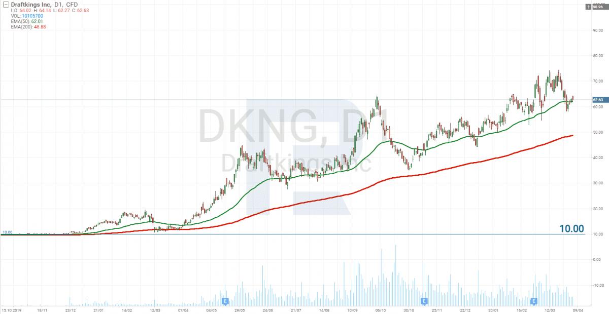 Graf cen akcií SPAC společnosti DraftKings (NASDAQ DKNG)