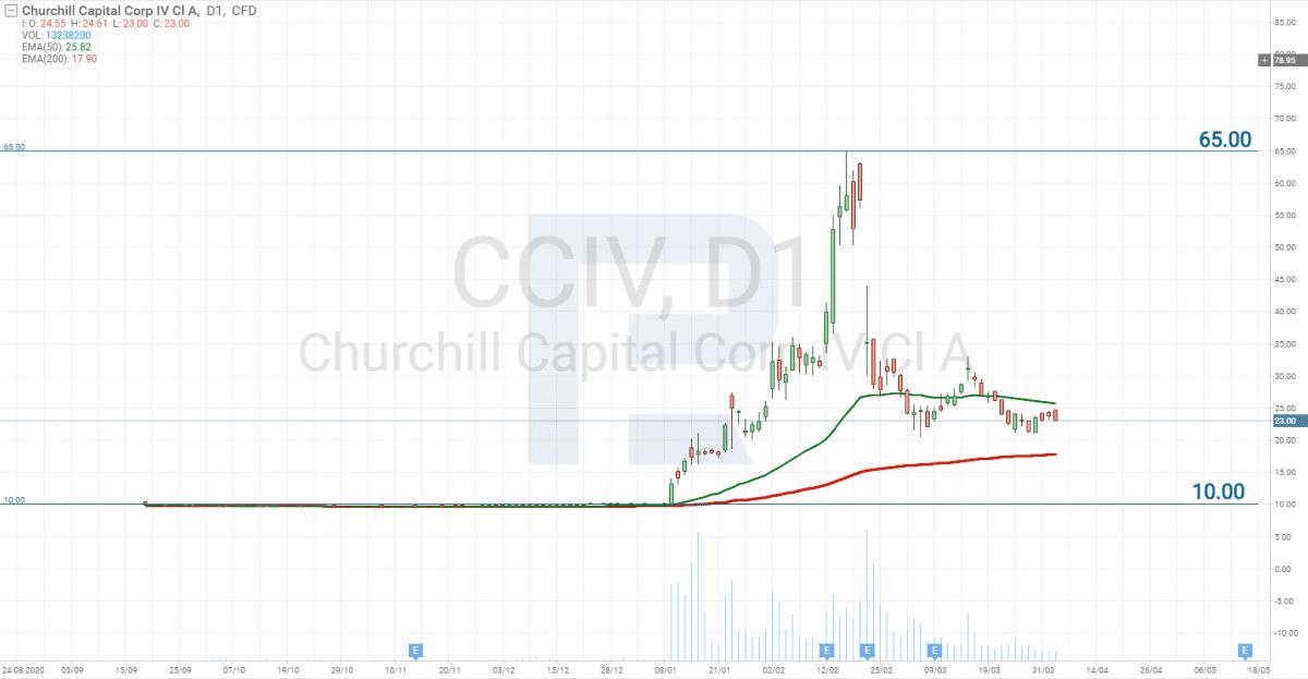 Graf ceny akcií Churchill Capital IV (NYSE CCIV)