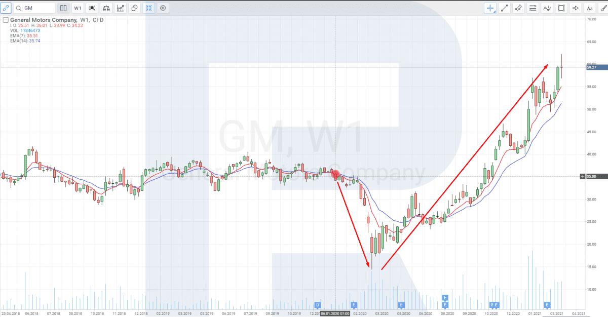 Graf ceny akcií General Motors