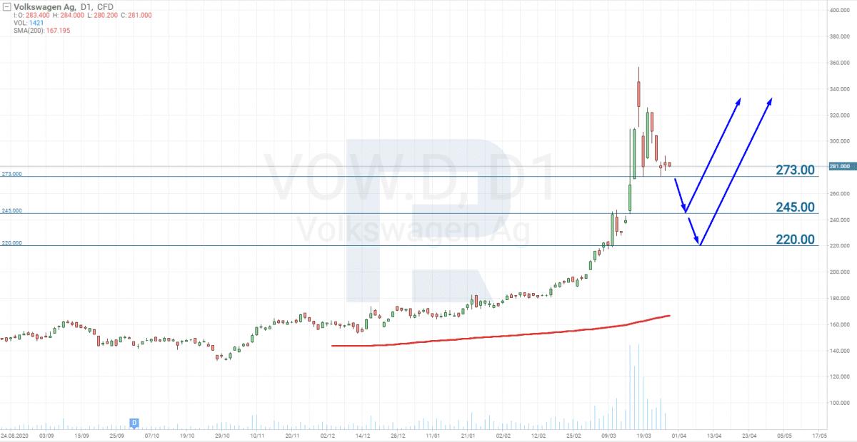 Graf ceny akcií Volkswagen (VW)