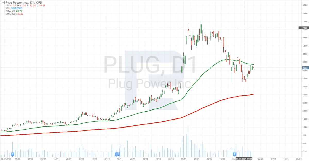 Graf ceny akcií společnosti Plug Power
