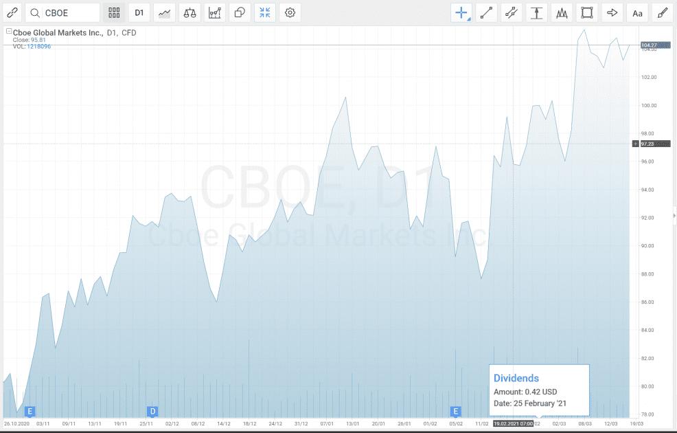 Korporátní akce přímo v grafu multi-asset obchodní platformy R Trader