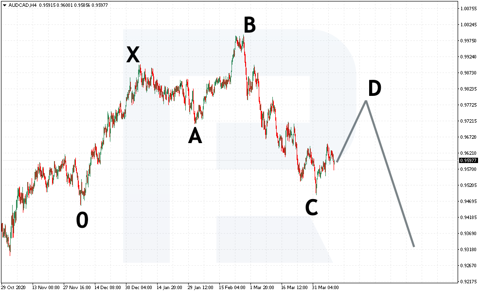 Medvědí pattern 5-0