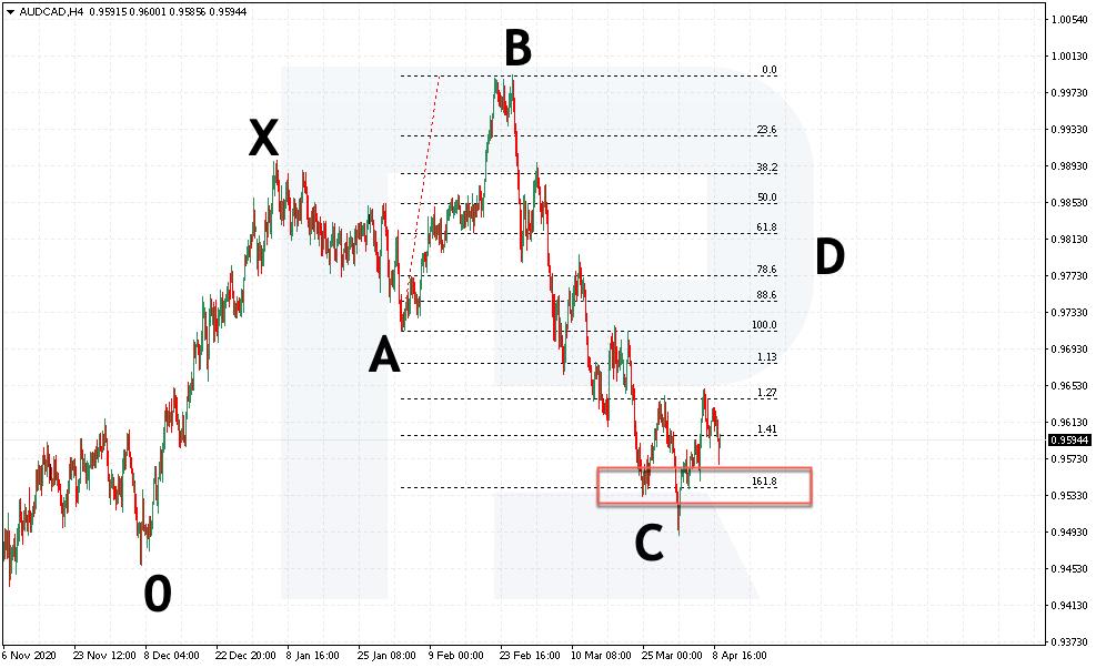 Prodejní pozice podle patternu 5-0