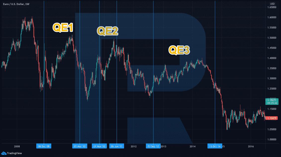 QE a pokles EURUSD