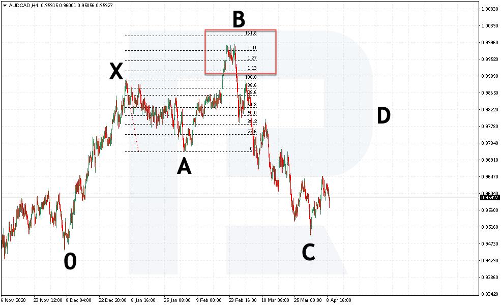 Sell pozice podle patternu 5-0