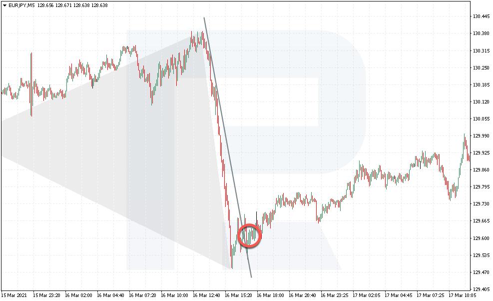 Vstup Buterfly po proražení trendové linie