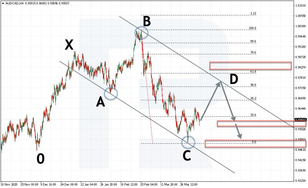 Vstup do prodejní pozice podle patternu 5-0