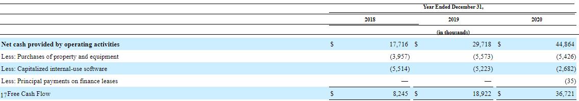 Finanční výkonnost KnowBe4