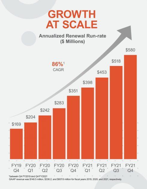 Finanční výkonnost UiPath
