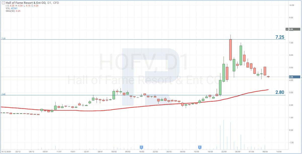 Hall of Fame Resort & Entertainment Company (HOFV) graf ceny akcií